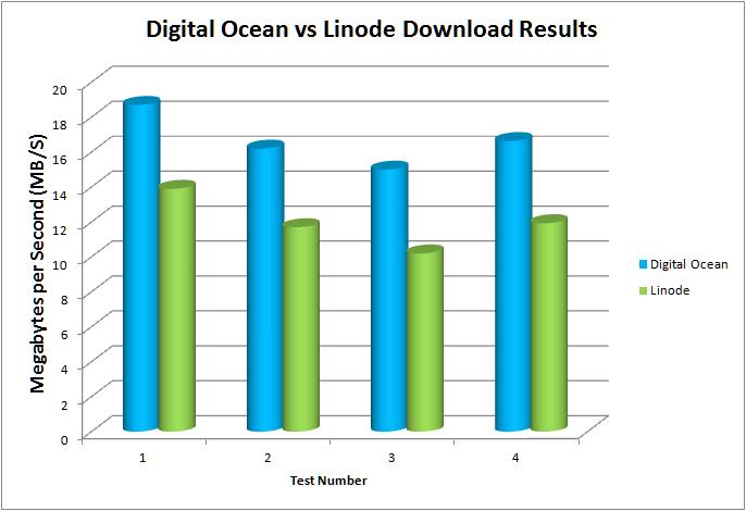 Digital Ocean Vs Linode Speed Test